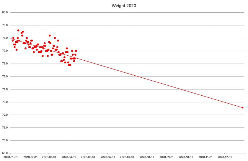 Easter Sunday Weight chart.
